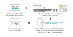 eBay and Argos enter into partnership