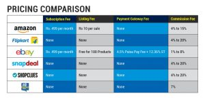 List of marketplaces and their pricing compared
