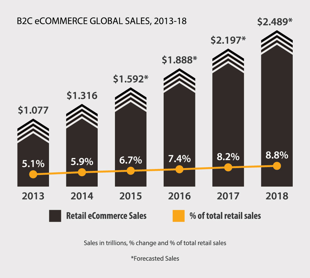 B2C eCommerce Global Sales